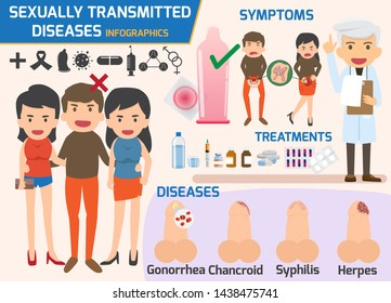 Sexually transmitted diseases infographic, sexually transmitted diseases and treatment, Gonorrhea, Chancroid, Syphilis, Herpes. health and medical concept vector illustration.