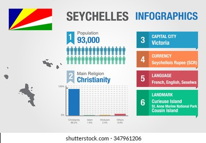 Seychelles infographics, statistical data, Seychelles information, vector illustration, Infographic template, country information