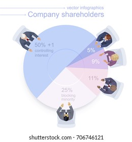 Shareholder infographic. Businessmen and businesswoman at the table means a pie chart. Diagram of controlling interest, blocking stake and minority shares. Top view, trendy colors, white background.