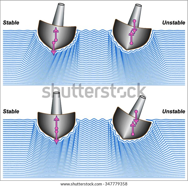 Ship Stability Stock Vector (Royalty Free) 347779358