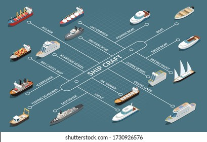 Ships fleet isometric infographic flowchart with oil tanker cruise liner military vessel fishing boat jacht vector illustration