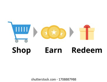 Shop, earn, redeem vector. Loyalty program concept flat illustration. Customer rewards concept. Shopping cart, reward point, redeem gift on white background. Business and marketing.
