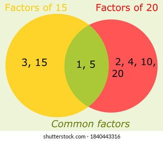 Showing common factors of two numbers using venn diagram.