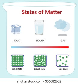 Shows that states of mater and it's molecular form
