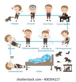Sick Children rabies, Cartoon portrait, vector illustration.