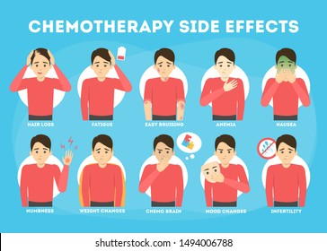 Side effects of chemotherapy set. Patient suffer from cancer disease. Hair loss and nausea. Vector illustration in cartoon style