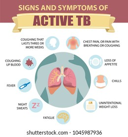 Signs and symptoms of pulmonary tuberculosis.  Active TB. Detailed vector Infographic. Human health.