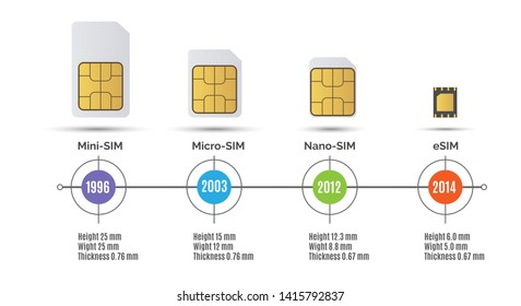 Sim card speed. Simcard generation Mobile Internet speed timeline vector illustration, from mini sim to esim storage card line chart