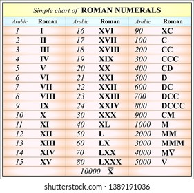 Simple chart of  ROMAN NUMERALS