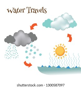 A simple diagram showing the evaporation, condensation, and precipitation of water.