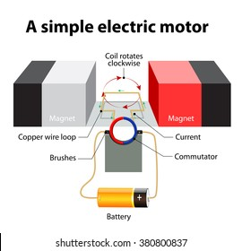 Electric motor inside images stock photos vectors shutterstock simple electric motor a rectangular loop of wire is sitting inside a magnetic field ccuart Image collections