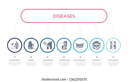 simple illustration set of 7 vector blue icons such as kwashiorkor, laryngitis, lead poisoning, leishmaniasis, leprosy, leptospirosis. infographic design with 7 icons pack