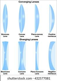 Simple lens types