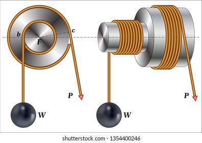 Simple Machine - Wheel and Axle
