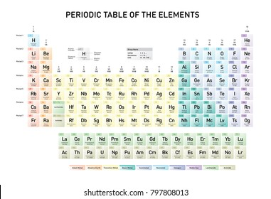 Atomic mass images stock photos vectors shutterstock simple periodic table of the elements with atomic number element name element symbol and urtaz Image collections