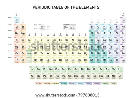 Simple Periodic Table Elements Atomic Number Stock Vector Royalty