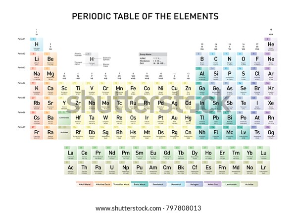 Simple Periodic Table Elements Atomic Number Stock Vector