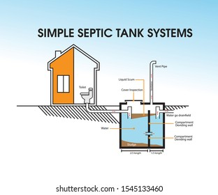 Simple Septic Tank Systems for simple house