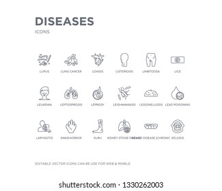 simple set of diseases vector line icons. contains such icons as keloids, kidney disease (chronic kidney disease), kidney stone disease, kuru, kwashiorkor, laryngitis, lead poisoning, legionellosis,