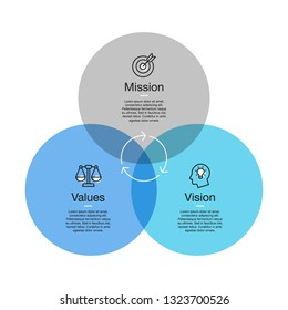 Simple visualization for mission, vision and values diagram with colorful circles and line icons with accent. Easy to use for your design or presentation.