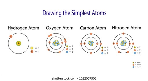 The simplest Atomic Model. Hydrogen, Carbon, Oxygen, Nitrogen, Atom diagram