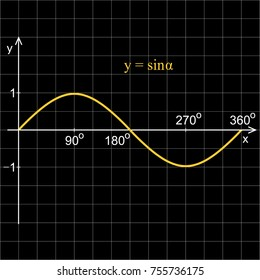 Sine function in the coordinate system. Line graph on the grid.  Black blackboard.