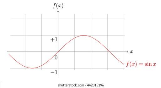 sine function plot