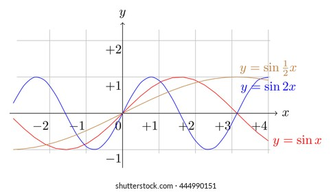sine function plot with different multiple in argument