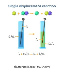 Single displacement reaction - iron nail in copper sulfate solution. Types of chemical reactions, part 2 of 7. Educational chemistry for kids. Cartoon vector illustration in flat style.