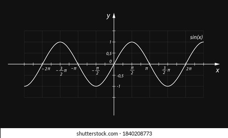Sinusoid. Trigonometric function equal to the ratio of the leg of a right-angled triangle to the hypotenuse. Vector illustration. Mathematical graph of the sine of an angle in radians with axis.