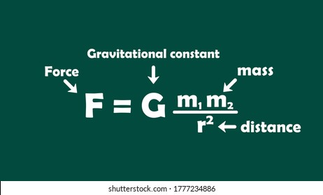 Sir Isaac Newton's universal law of gravitation (F=Gmm/r2) is an equation representing the attractive force (F) of two masses (m) separated at distance (r).  gravitation chalk vector illustration