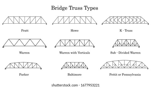 Six of bridge truss types. The truss of bridge that can be seen in general.