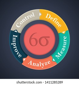 Six Sigma Flow Concept. Six Sigma Diagram Template, vector illustration concept with keywords and icons.