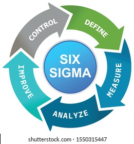 Six Sigma tools for productivity illustration