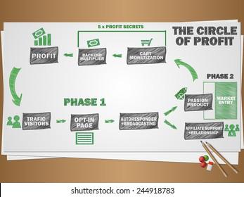 Sketch circle of profit
