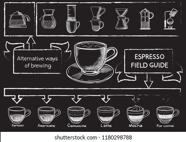 Sketch hand drawn coffee set illustration, engraving, ink, line art. Creative conceptual vector.
