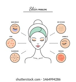 Skin problems chart, dark circles, acne, blackheads, dryness, wrinkles, rosacea. Line vector illustration, design template.