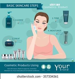 Skincare Products Steps Infographic