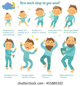 Sleep and cycle of life. How much sleep do you need? Info graphics. Vector illustration. Newborn, infant, toddler, preschooler, school age children, teenager, younger adult, older adult.