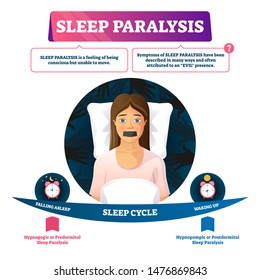 Sleep paralysis vector illustration. Unable conscious move feeling problem. Night cycle diagram with falling asleep and waking up. Hypnagogic or predormital and hypnopompic or postdormital scheme.