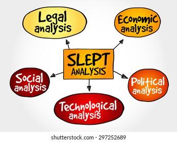 SLEPT analysis, macro-environmental factors, strategic management concept