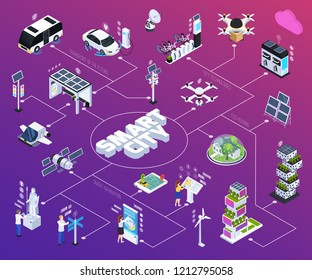 Smart city flowchart with technology symbols isometric isolated vector illustration