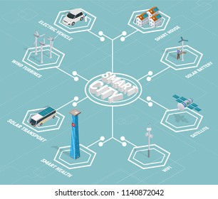 Smart city technology isometric with solar transport, wind turbines, satellite and many other smart technology.