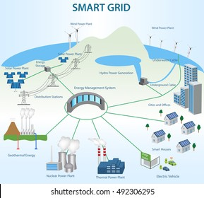 Smart Grid concept Different power generation and Smart Grid Technology.