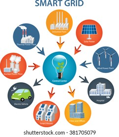 Smart Grid concept Industrial and smart grid devices in a connected network. Renewable Energy and Smart Grid Technology Smart City design with future technology for living.