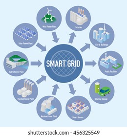 Smart Grid conceptual diagram. Various architectures and applications about renewable energy and modern lifestyle, smart energy network, internet of things