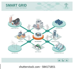 Smart grid network, power supply and renewable resources infographic with isometric buildings