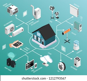 Smart home climate isometric flowchart with remote controlled heating radiator cooling air conditioner weather station vector illustration