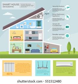 Smart home infographic concept of  technology system air conditioning and security lighting vector set.