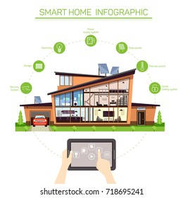 Smart home infographics with tablet or smartphone controlling mechanisms of security system and electricity, house locking and solar panels. Modern building and technology, automated home theme